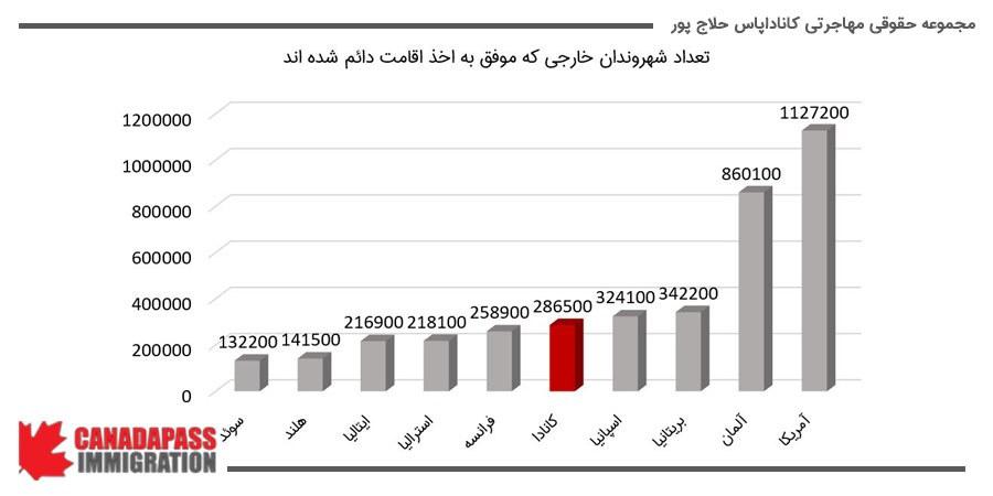تعداد شهروندان خارجی که موفق به اخذ اقامت دائم شده اند