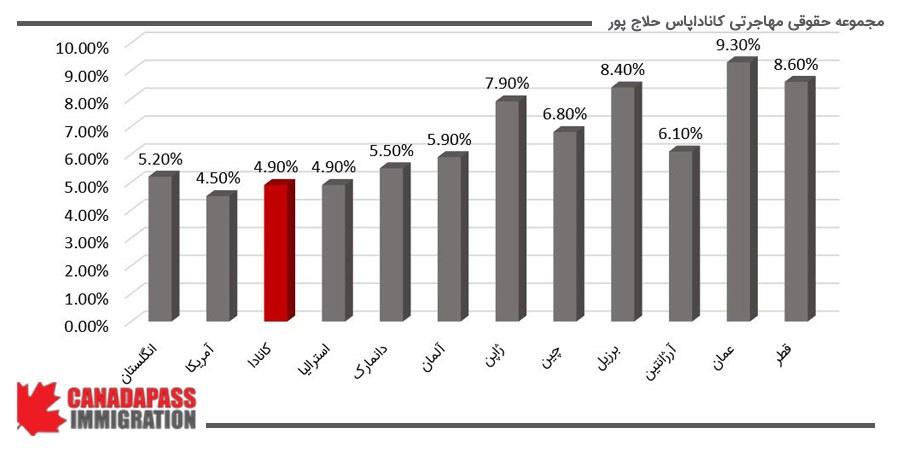 مقایسه نسبت هزینه صرف شده برای تفریحات به هزینه کل در نقاط مختلف جهان