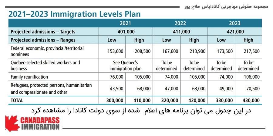 در جدول زیر برنامه های اعلام شده از سوی دولت کانادا را می توان مشاهده کرد