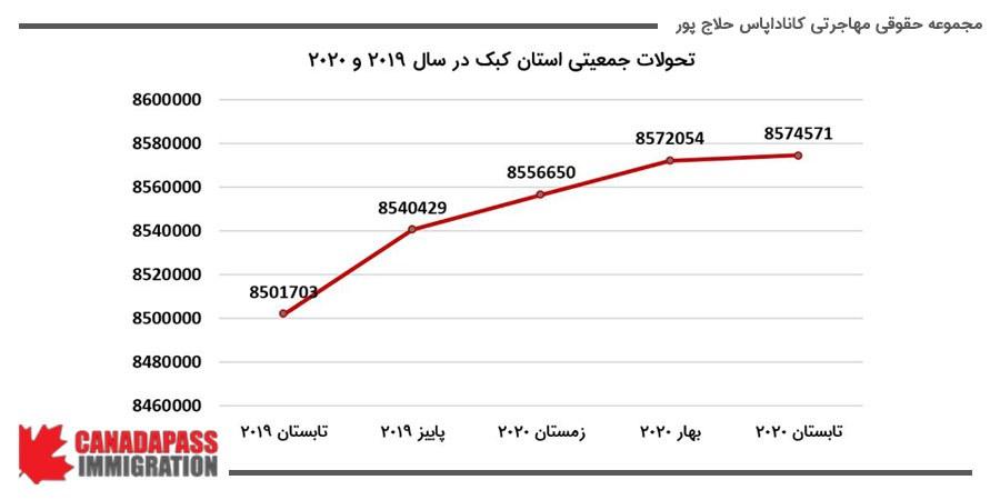 تحولات جمعیتی استان کبک در سال 2019 و 2020