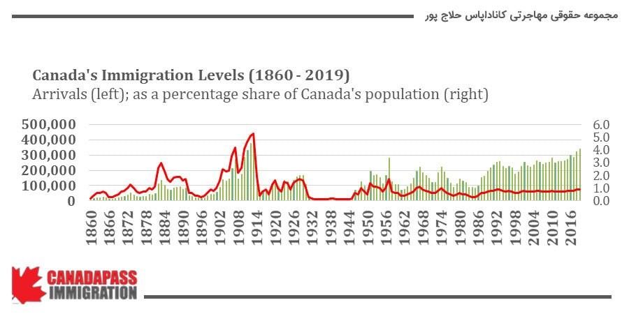 میزان جمعیت مهاجرت به کانادا