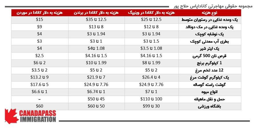 مهم ترین هزینه های زندگی در شهر وینیپگ، بردندن و موردن به دلار کانادا