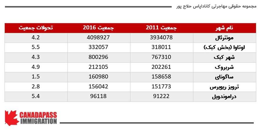 کدام شهرهای استان کبک جمعیت بیشتری را در خود جای داده اند