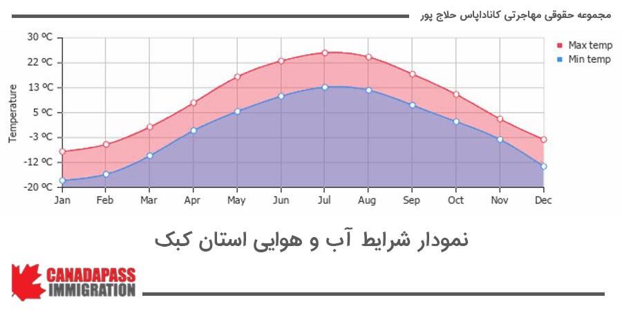 شرایط آب و هوایی در کبک