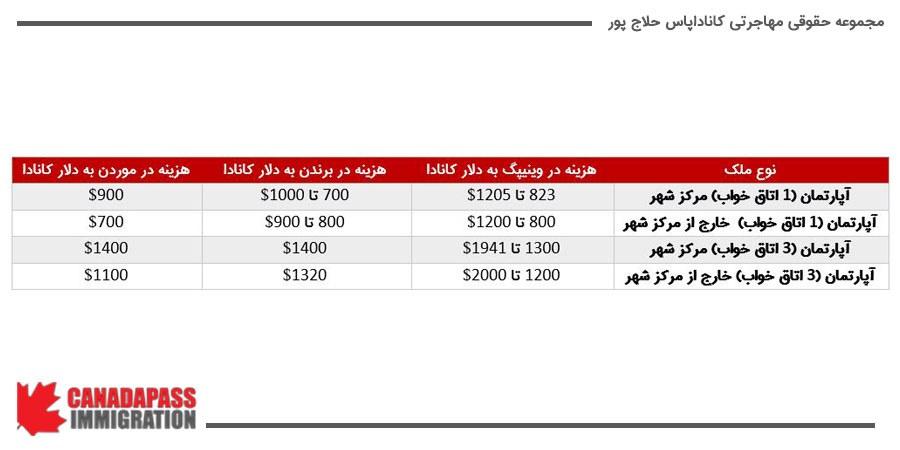 هزینه های مختلف مربوط به انواع ملک در مانیتوبا