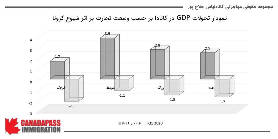 نمودار تحولات GDP در کانادا بر حسب وسعت تجارت بر اثر شیوع کرونا