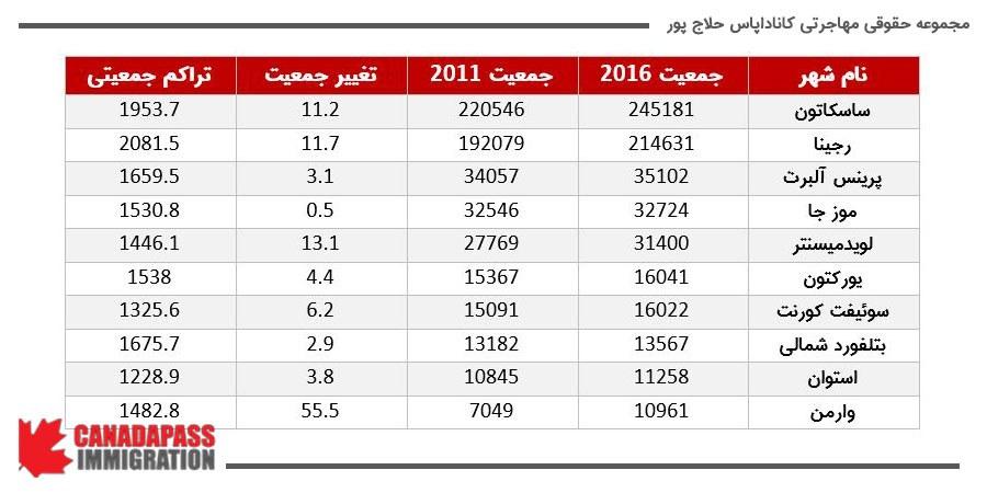 تحولات جمعیتی شهرهای مختلف ساسکاچوان در طول سرشماری های 2011 و