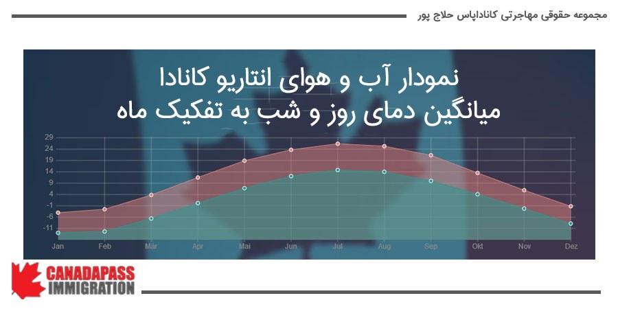 نمودار زیر متوسط دمای انتاریو در طول روز و شب