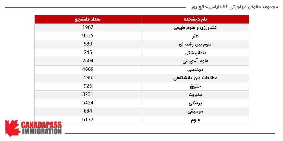 تعداد دانشجویان دانشگاه مک گیل در دانشکده های مختلف