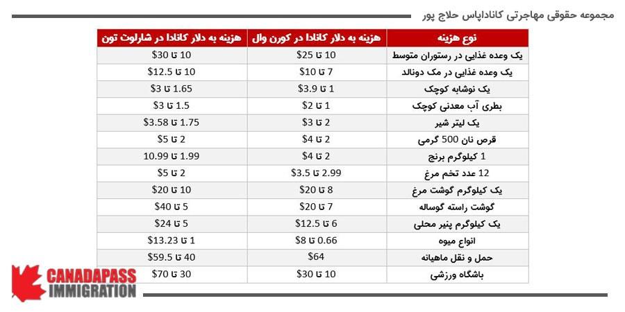 شرح هزینه های تقریبی برخی از کالا های اساسی زندگی در این دو شهر به گزارش سایت numbeo