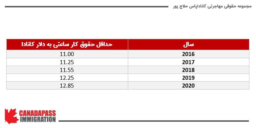 تحولات دستمزد کار ساعتی در این استان