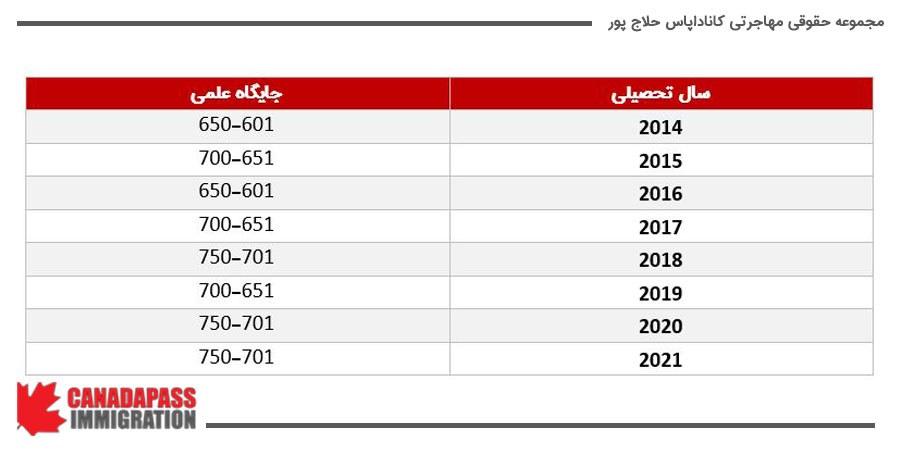 جدول زیر بنا به گزارش QS تهیه شده است.