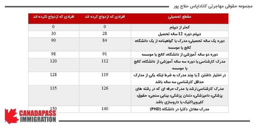. در جدول زیر، سیستم امتیازی بندی مدرک تحصیلی در اکسپرس انتری را مشخص کرده ایم.