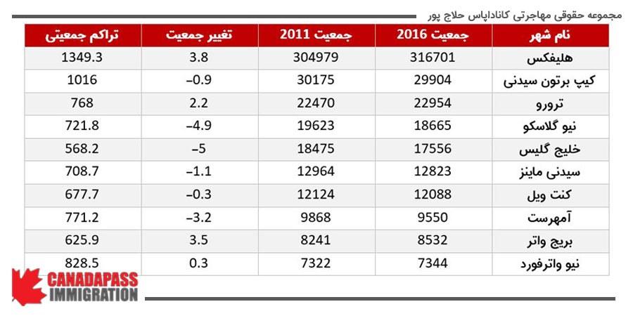جدول زیر، تحولات جمعیتی در شهرهای مختلف نوا اسکوشیا را نشان می دهد.