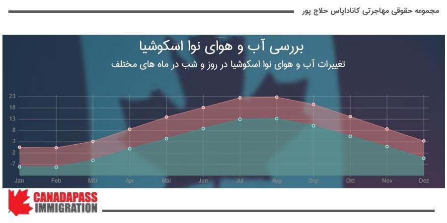در نمودار زیر می توان تحولات دمای هوا و اختلاف آن در شب و روز را مشاهده کرد.