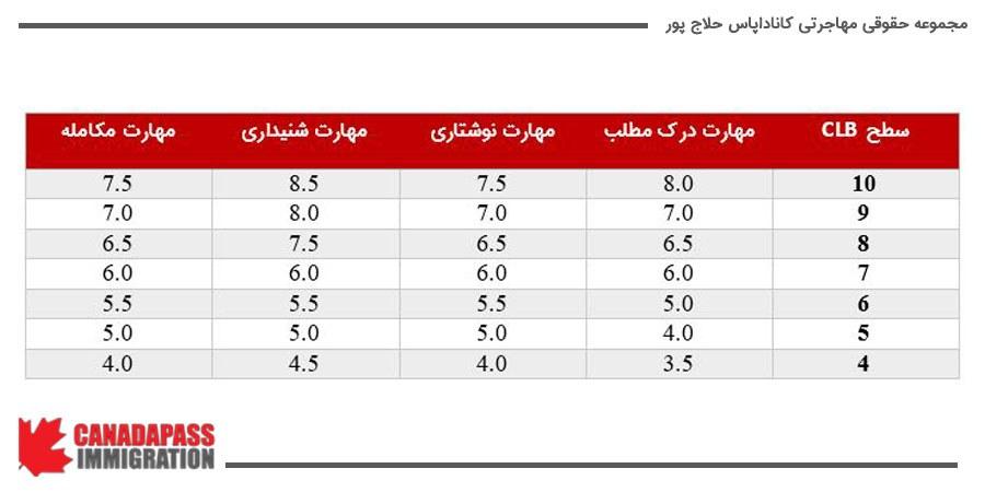. در جدول زیر نشان داده شده است که چگونه می توان به CLB بهتری دست پیدا کرد.