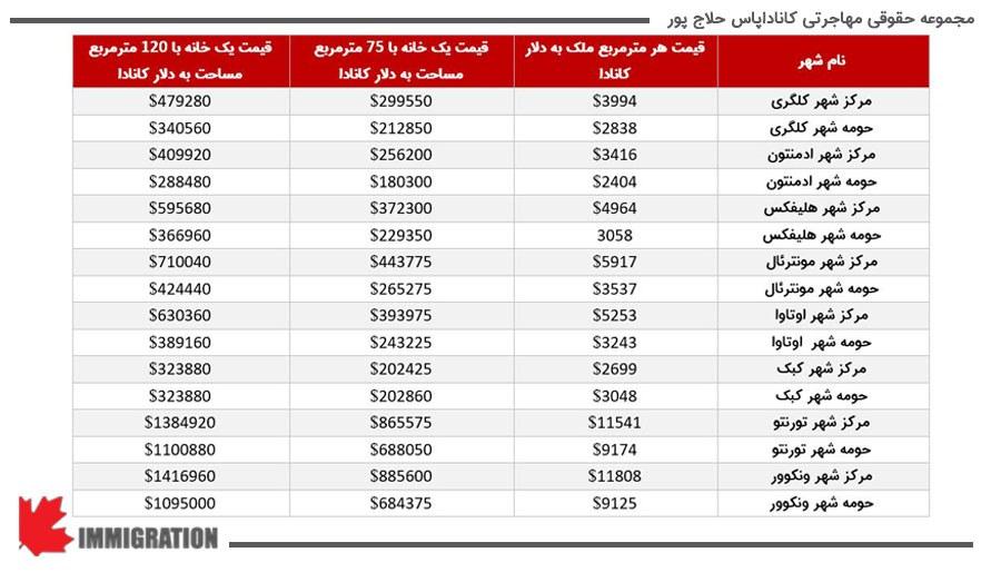 جدول قیمت های ملک در استان های مختلف کانادا