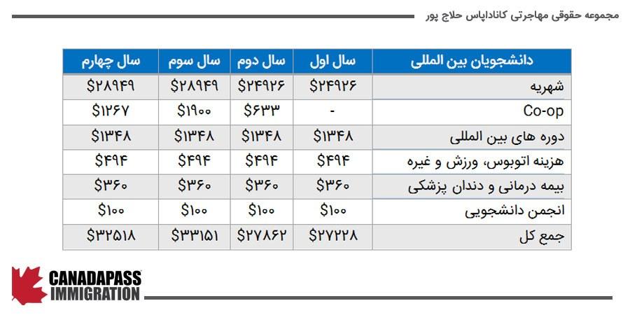جدول هزینه تحصیل در دانشگاه ویکتوریا