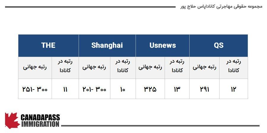 جایگاه علمی دانشگاه دالهاوزی در سازمان های ارزیاب مختلف
