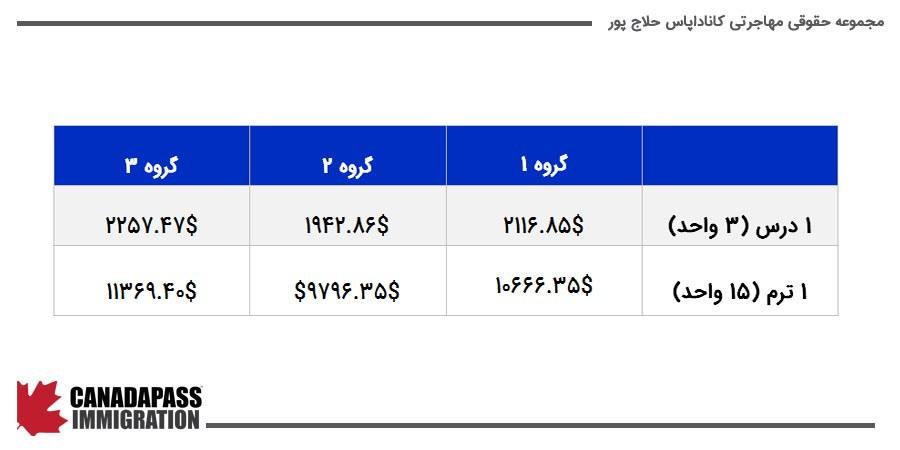 جدول هزینه های تحصیل