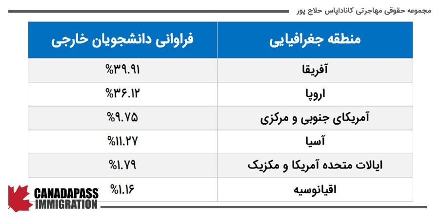 توزیع دانشجویان خارجی در مدرسه HEC