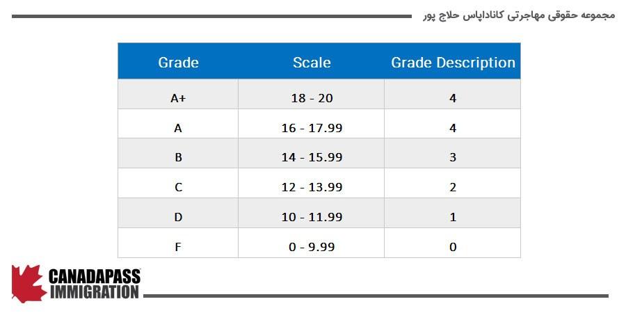 تعریف و نحوه محاسبه GPA (Grade Point Average)