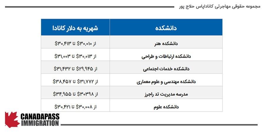 جدول هزینه های تحصیل دانشجویان بین المللی