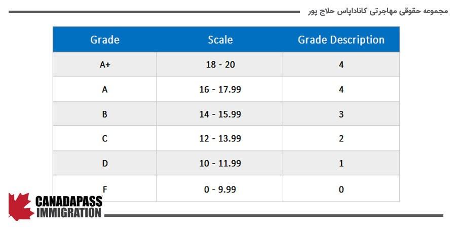 جدول تعریف و نحوه محاسبه GPA (Grade Point Average)