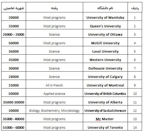 لیست دانشگاه هایی که دانشجویان اینترنشنال را می پذیرند همراه با شهریه های تخمین زده شده