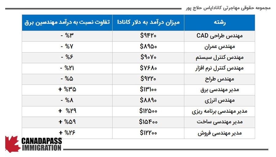 جدول • مقایسه درآمد مهندسان برق و برخی حرفه های دیگر در کشور کانادا